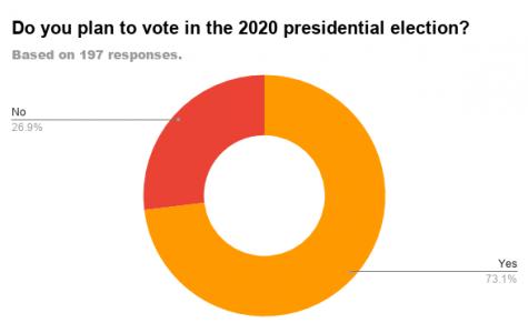Senior Poll: Voting